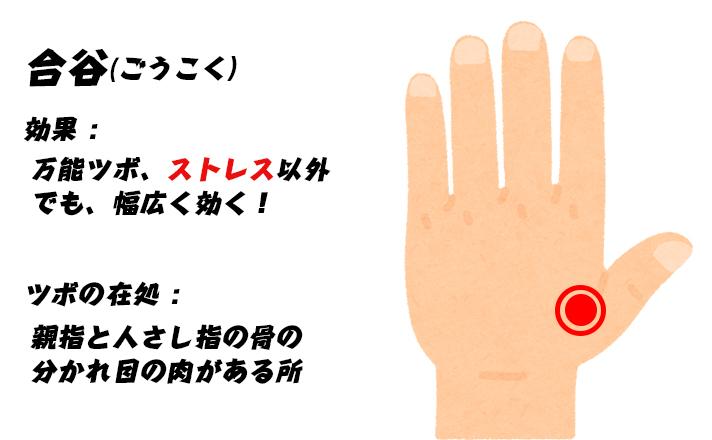 ストレスのツボ 合谷(ごうこく)効果 : 万能ツボ、ストレス以外でも、幅広く効く! ツボの在処 : 親指と人さし指の骨の分かれ目の肉がある所
